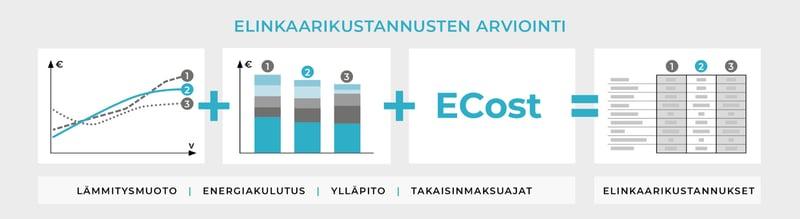 ECost-elinkaarikustannuslaskenta_arviointi-infograafi