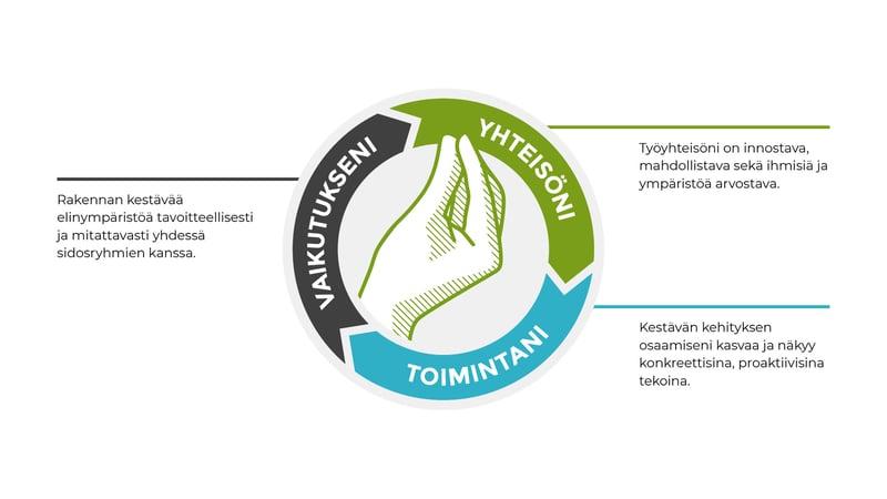 Vastuullisuusohjelmamme koostuu kolmesta osa-alueesta: yhteisöni, toimintani ja vaikutukseni.