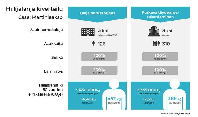 hiilijalanjälki-Martinlaakso-infograafi